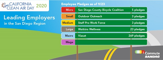 Clean Air Day Employer Leaderboard as of 9/23/2020